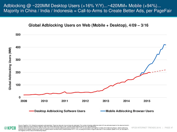 Mary Meeker Recode Code Conference - Ad Blocking